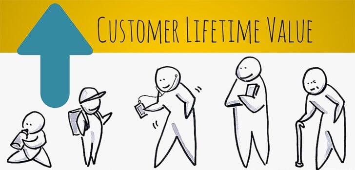 Quando se preocupar com Customer Lifetime Value para SaaS?
